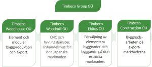 Företagsstruktur