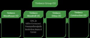Timbeco grupp